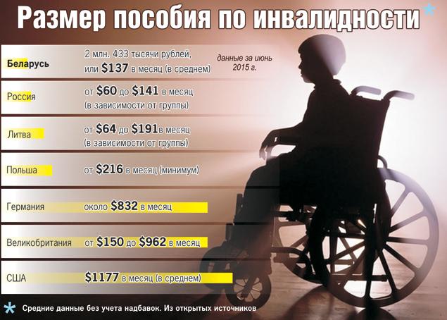 Размер пенсии категории ребенок инвалид