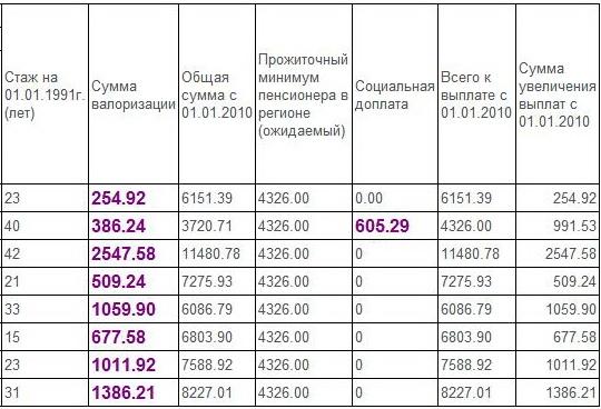 Днр индексация пенсий
