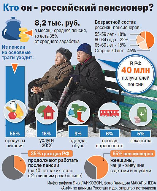 Индексация социальных пенсий ветеранам труда