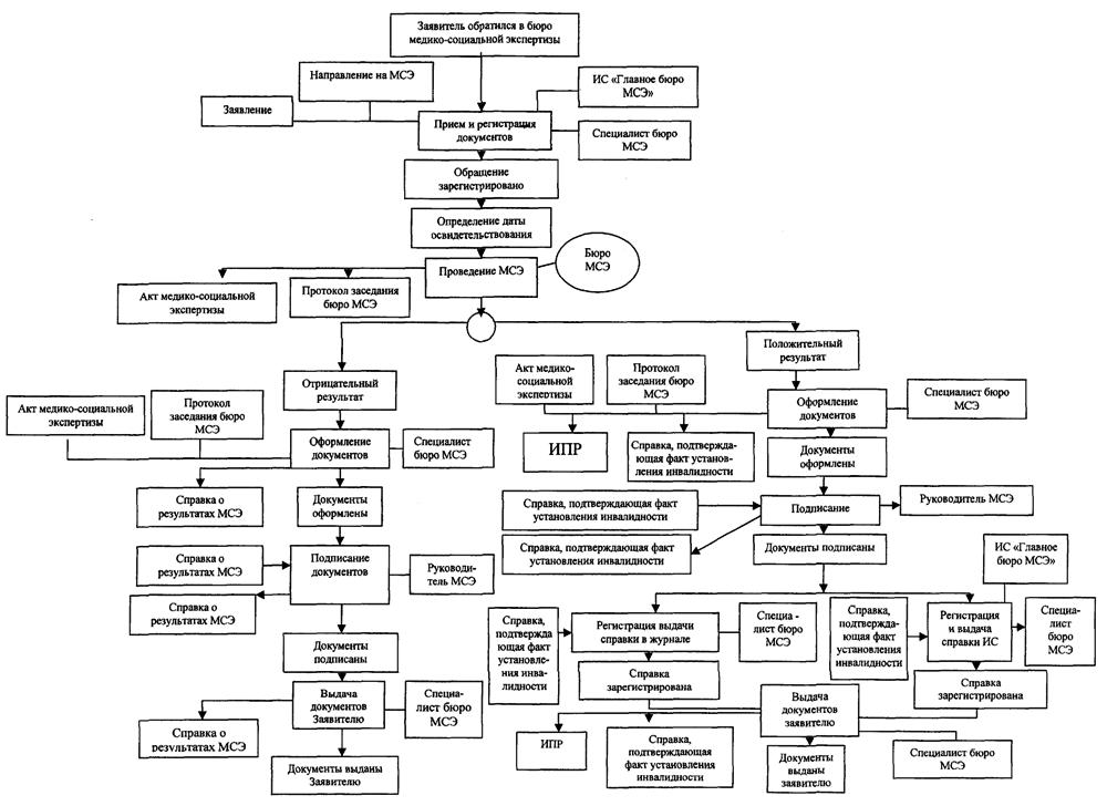характеристика ученика для мсэ образец заполнения