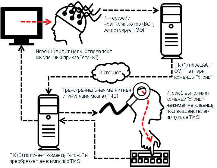 Технология мысленных приказов